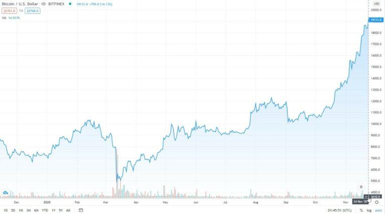 2020Bitcoin, care a depășit temporar 19.100 de dolari pe 24 noiembrie 2014 și atrage din nou atenția