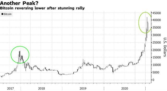 Bitcoin(BTC)Smanjena je za 14% na oko 32.900 USD