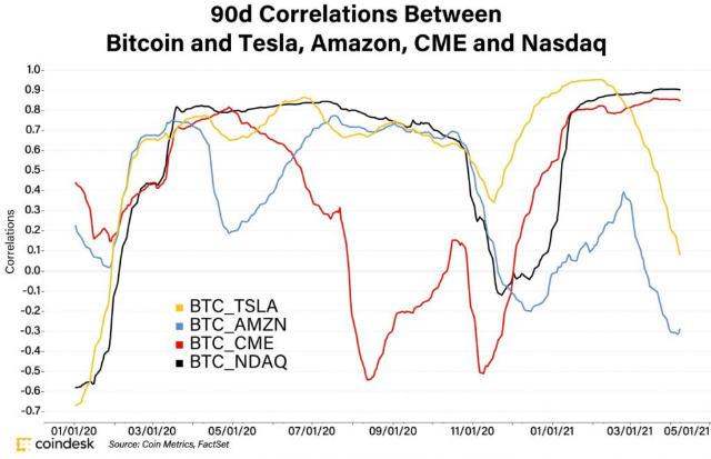 90-dnevna korelacija tijekom prošle godine s tradicionalnim burzovnim dionicama kao što su Chicago Mercantile Exchange (CME) i Nasdaq