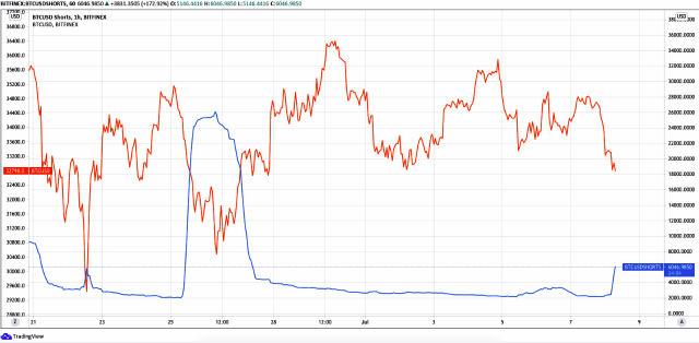 Ukupne kratke pozicije Bitfinexa povećale su se za 160% za otprilike 2 sata