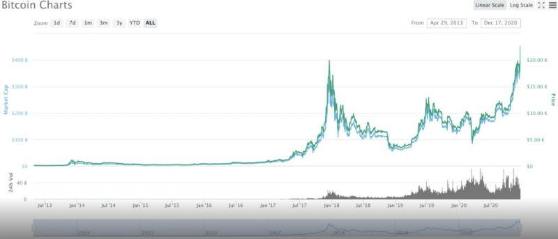 2020年12月17日にはビットコインが過去最高値更新