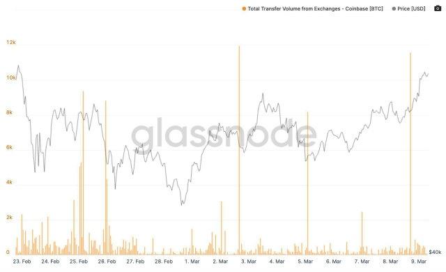 BTC / USD prema grafikonu odljeva Coinbase. Izvor: Glassnode / Twitter