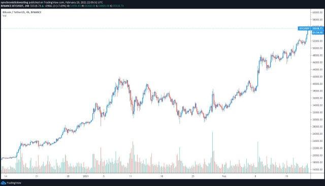 BTC / USDT Binance 4 sata Izvor grafikona:TradingView
