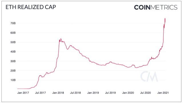 Ostvarivanje ukupne tržišne vrijednosti Ethereuma : CoinMetrics