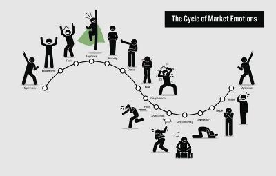 Indeks kripto straha i pohlepe(indeks) Ciklus straha od pohlepe Ciklus straha i želje