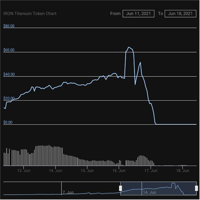 """Kriptovaluta """"TITAN"""" koja se srušila zbog povijesnog kraha za otprilike jedan dan iznosi 0 dolara"""