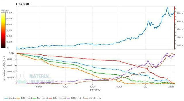 Grafikon BTC / USD prema izvoru količine narudžbe: Pokazatelji materijala / Cvrkut