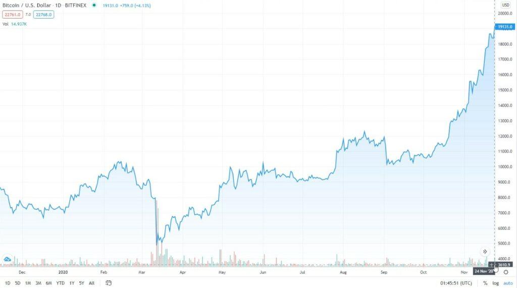 2020Биткоин, кој на 24 ноември 2014 година привремено надмина 19.100 долари и повторно го враќа вниманието